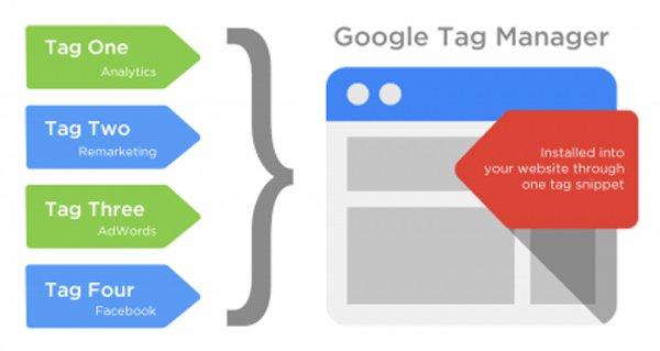 Infografia Google Tag Manager