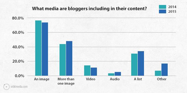 que-incluyen-bloggers-en-sus-contenidos