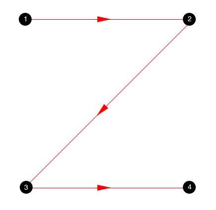 Patrones de Lectura Z-Pattern