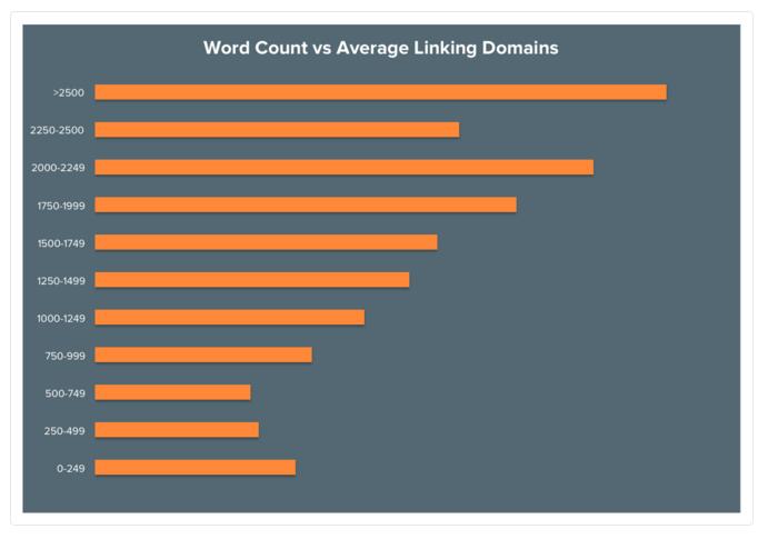 Cantidad de palabras y Backlinks