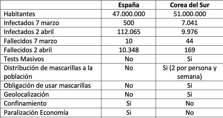 ¿Estamos tratando correctamente la crisis del COVID-19 en España?