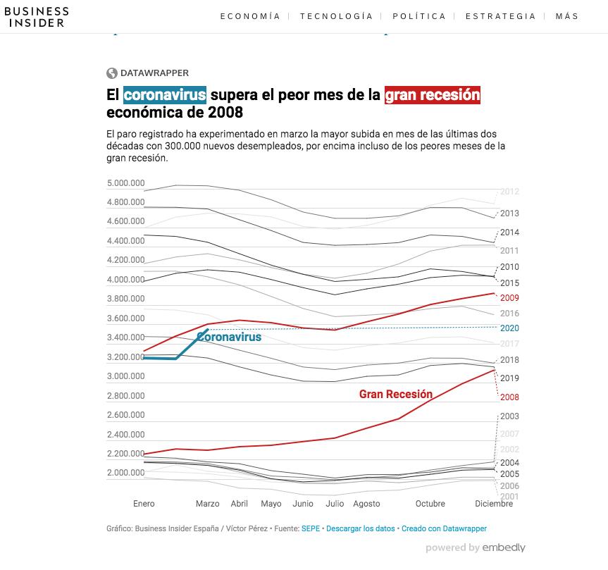 Descalabro Económico sin precedentes