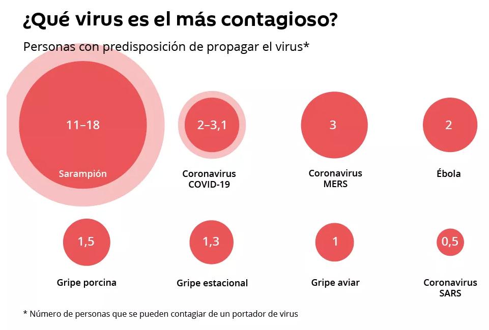 Muertes en el Mundo por otras enfermedades contagiosas.