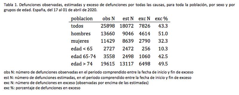 Índices de Mortalidad en España.